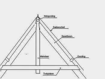Isolatie: Wol op het dak
